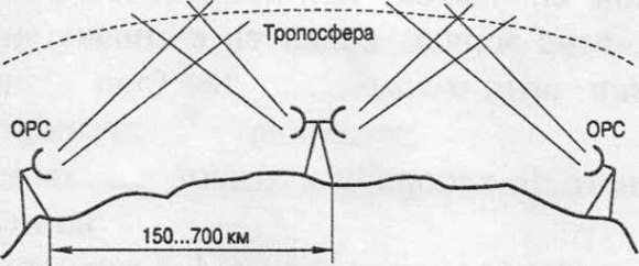 Kaip veikia troposferinis ryšys